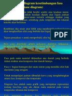 Diagram Fasa