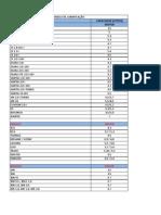 Tabela de Lubrificação