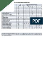 Data Realisasi SIUP Berdasarkan Alat Tangkap dan Wilayah Pengolahan s.d 12 Des 2012