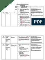 Rancangan Pengajaran Tahunan Matematik Tahun 3 - 2013