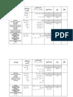RPT KSSR Pendidikan Islam Tahun 3