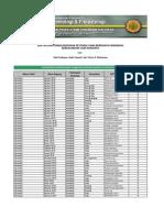 Copy of M-61 (Daftar Dan Pengelompokan Pestisida Yang Beredar Di Ind