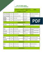 List of Tehsil of Kpk