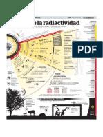 el abc de la radiactividad