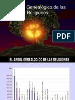 ARBOL GENEALÓGICO RELIGIONES