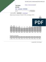 Динамика запросов по иммиграции на 2009.02.09