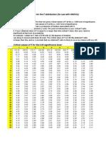 f-ratio table 2005