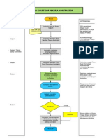 Flow Chart Proses Pekerja Kontraktor