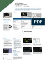 versus Rigol DS1000CA/B Oscilloscopes