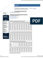 2011 Military Drill Pay Charts