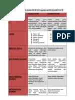 Perbezaan Kajian Kualitatif Dengan Kajian Kuantitatif