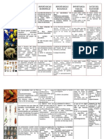 Tabla de Factores Bioticos