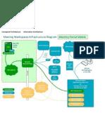 Conceptual Architecture       Information Architecture