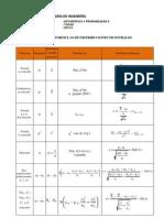 Formulario de Distribuciones Muestrales 2012-2
