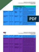 Recomendaciones para Administración Pública. Semestre 2013-2