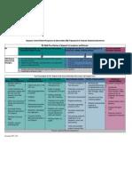 district rti framework