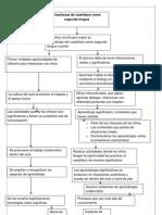 Enseñanza de castellano como segunda lengua
