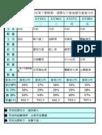 食譜營養分析(95下) xls(第6週)