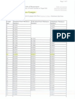 Sheet Metal Thickness Gauges