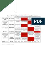 5thgradeprojectoralpresentationrubric
