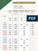 LesVerbes-TableauSynoptiqueDeLaConjugaisonDunVerbeSainvoieActive[1].pdf