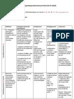 Hyperlipoproteinemie version imprimable [du Dr.Abdi]