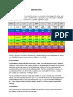 Shooting Script Colour Codes