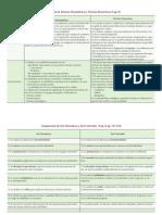 Comparación de Técnicas Psicométricas y Técnicas Proyectivas (Cap 8)