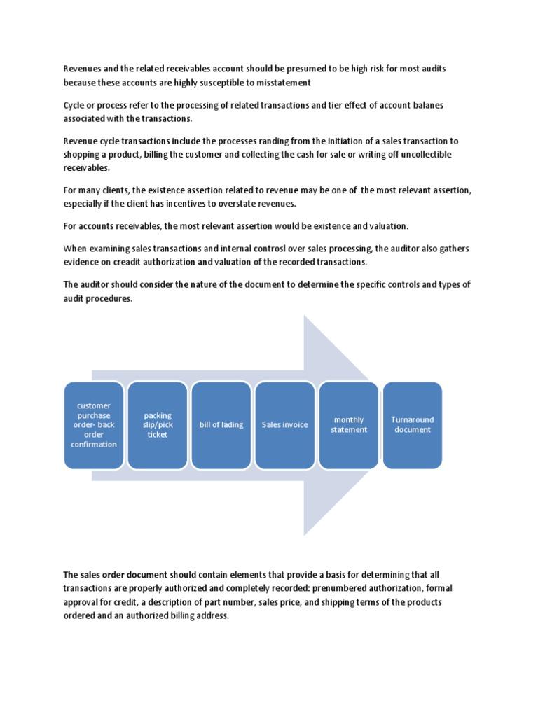 rittenberg summary   Sales   Internal Control