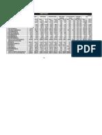 segment review assets & liabilities