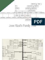 Rizal's Family Tree
