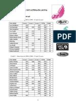 Overall Results U16 Girls