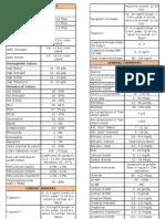 Lab Values Worksheet | Coagulation | Analgesic
