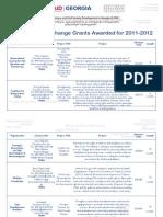Partnership for Change Grants Awarded for 2011-2012