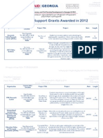 Think Tank Support Grants Awarded in 2012