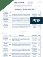 University Assistance Grants, 2011-2012