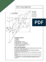 Konstrukcija Smithovog dijagrama