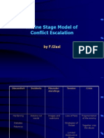 A 9 Stage Model of Conflict Escalation