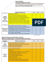 MPUSD Board of Trustees Goals & Performance Matrix 2011-2013