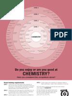 Chemistry Bullseye Charts