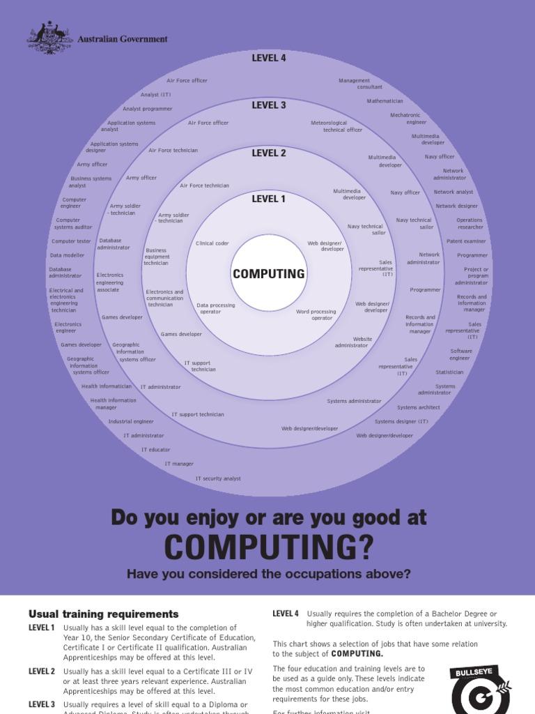 Computing Bullseye Chart System Administrator Programmer