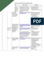resources giftedness nov 2012