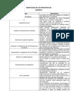 Tabla 2 Significado de Los Principios de Unidroit