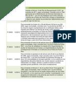 Listado Proyectos de Ley relacionados a seguridad en Puerto Rico
