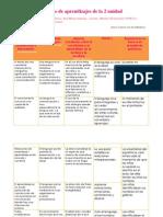 Cuadro Descriptivo Lecturas - PEP - PRACTICAS