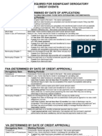 Loan Waiting Periods.pdf