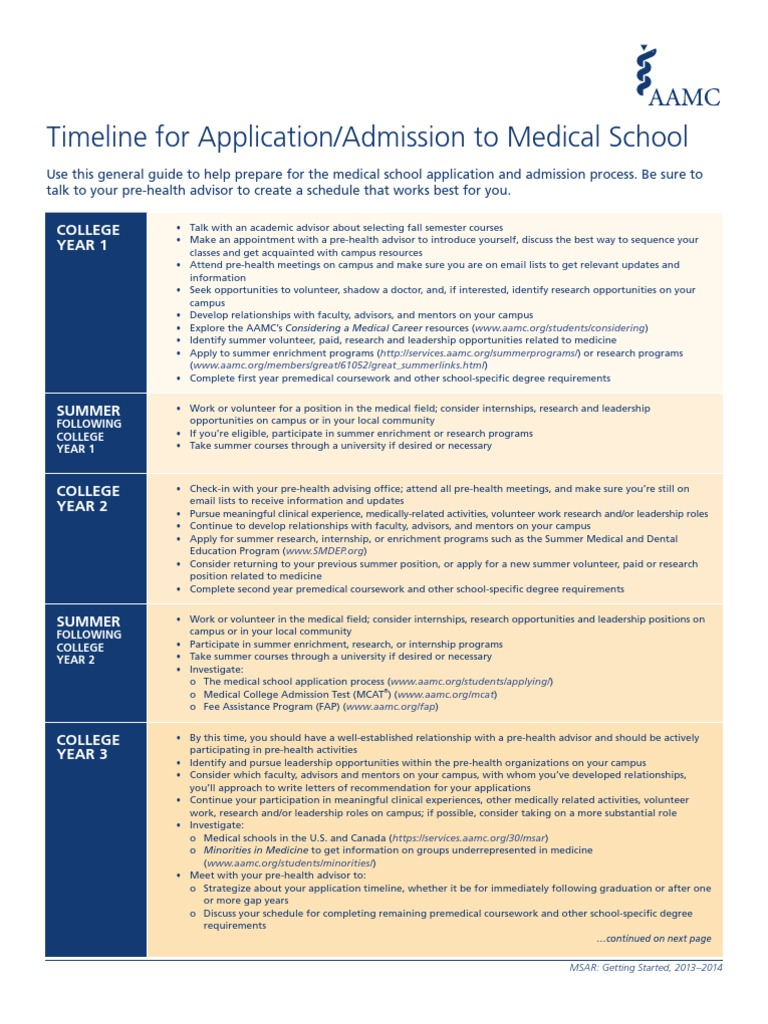 MCAT applicant timeline | Medical College Admission Test