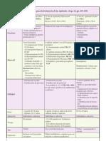 princiPALES BATERIAS PARA LA EVALUACION DE LAS APTITUDES cap 14 opti.pdf