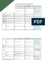Tabela de incidências - INSS - FGTS - IRRF.xlsx