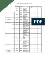 Senarai Semak Pbs Geografi Tingkatan 2